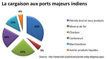La cargaison aux ports majeurs indiens
