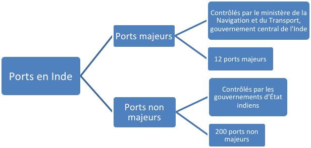 Contrôle et quantité de ports majeurs et non majeurs en Inde