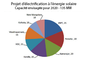 Capacité de génération (en MW) d'énergie solaire des différents ports indiens