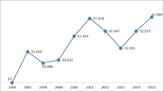 Évolution du nombre total de passagers entre l'aéroport de Montréal et l'aéroport de Barcelone