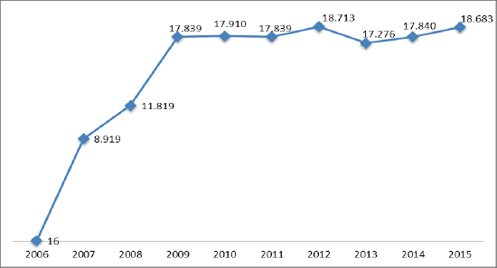 Évolution du nombre total de passagers entre l'aéroport de Montréal et l'aéroport de Malaga