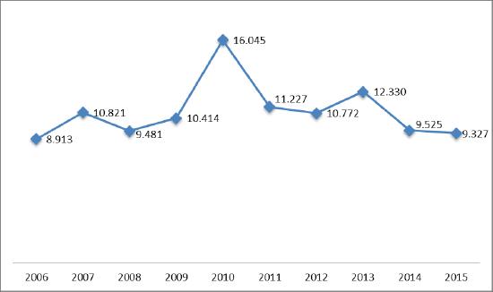 Évolution du nombre total de passagers entre l'aéroport de Montréal et l'aéroport de Madrid