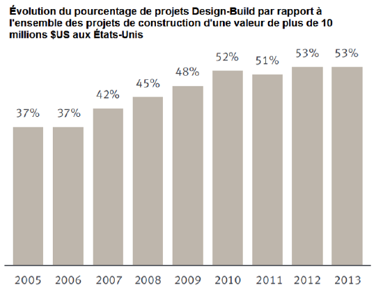 Graphique de l'évolution du pourcentage de projets Design-Build par rapport à l'ensemble des projets de construction d'une valeur de plus de 10 millions $US aux États-Unis