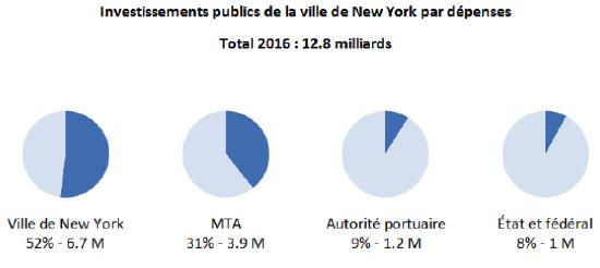 Graphiques des investissements publics de la ville de New York par dépenses