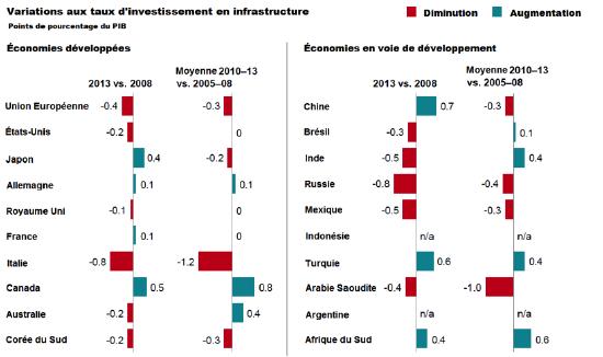Graphique des variations aux taux d'investissement en infrastructure pour les économies développées