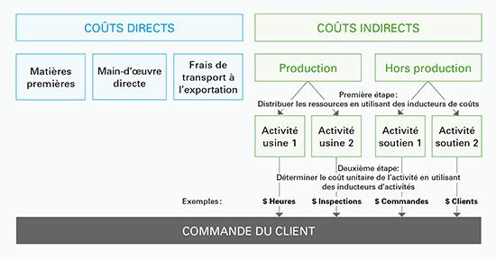 Ce schéma décrit les étapes de la mise en œuvre de la comptabilité par activité. D'une part, il faut isoler les coûts directs, tels que la matière première, la main d'œuvre directe, les frais de transport, etc. D'autre part, les coûts indirects (production et hors production) seront distribués aux activités (d'usine ou de soutien) en utilisant des inducteurs de coûts. Par la suite, il faut déterminer le coût unitaire de l'activité en utilisant des inducteurs d'activités attribués à la commande client. Par exemple le coût par heure, le coût par inspection, le coût par commande et le coût par client.