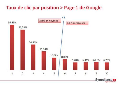 Taux de clic par position > Page 1 de Google