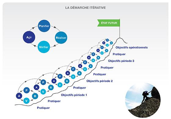 Cette image illustre les étapes itératives du processus PRVA pour atteindre les objectifs fixés et finalement l'état futur.