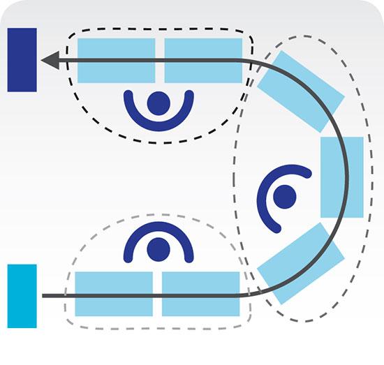 Cette image représente une cellule de travail contenant un convoyeur en « U » avec un flux de matériel partant d'une extrémité de ce « U » vers l'autre. Trois opérateurs disposés au centre effectuent des tâches consécutives.