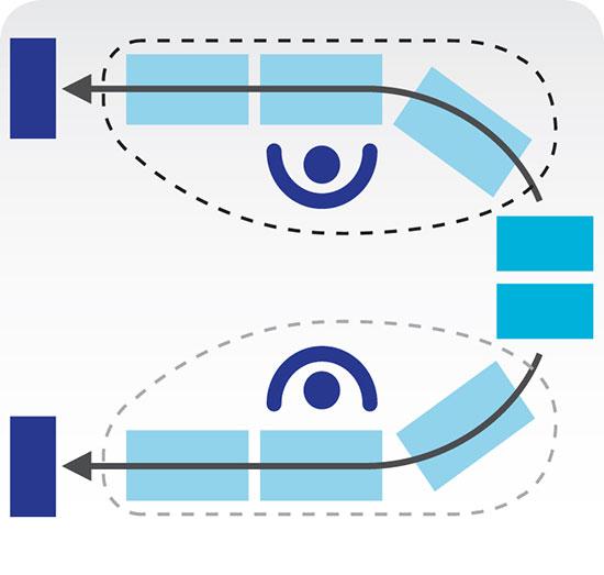 Cette image représente une cellule de travail contenant un convoyeur en « U » avec deux flux de matériel partant du bout de ce « U ». Toutefois, deux opérateurs disposés au centre effectuent des tâches indépendantes.