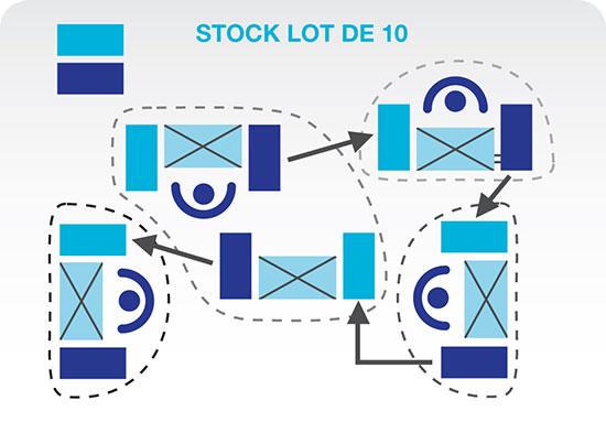 Cette image représente un flux unitaire. Différents postes de travail indépendant sont disposés dans l'usine. Un seul opérateur par poste est affecté. Ces opérateurs fabriquent des pièces/composantes par lot de 10.