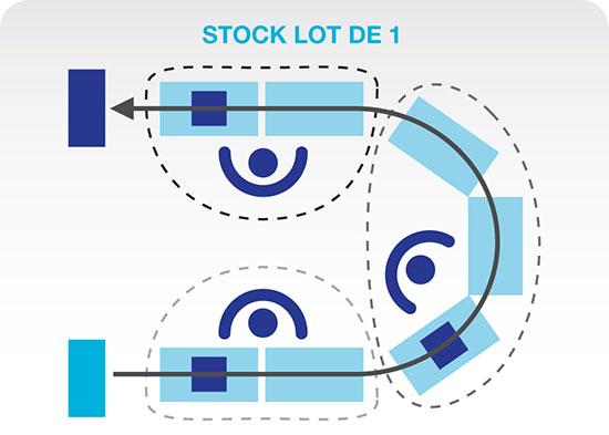 Cette image représente un flux continu. Un convoyeur en U avec un flux de matériel partant de l'extrémité de ce « U » vers l'autre extrémité est illustre. De plus, trois opérateurs disposés au centre effectuent des tâches consécutives par lot de 1.