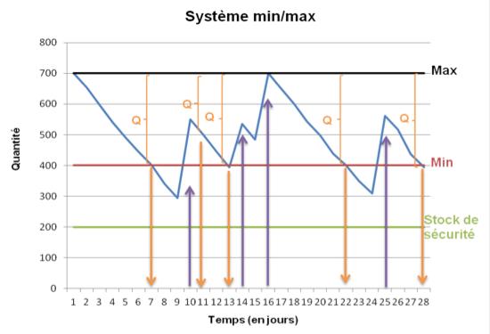 Système min - max