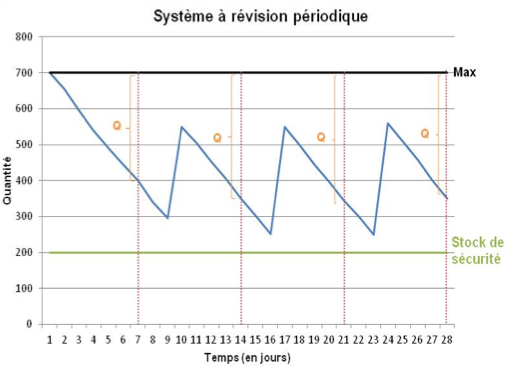 Système à révision périodique