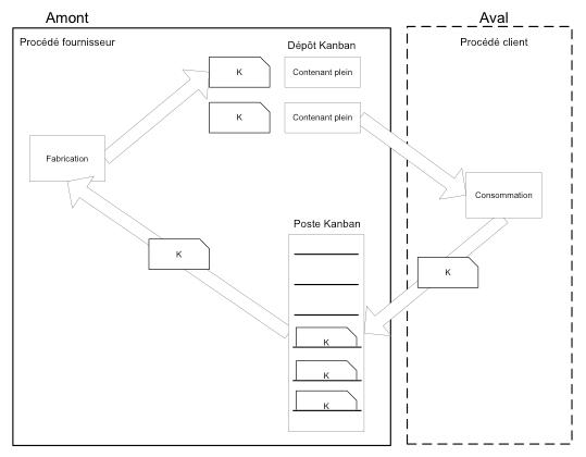 Cette image représente un processus kanban entre un client et un fournisseur. Un poste kanban avec carte et un dépôt kanban sont illustrés. Le processus se déclenche lorsque le client retire une carte du poste kanban.