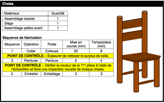 Cette image montre un exemple de bon de travail pour la fabrication d'une chaise. On y détaille les matériaux requis, la séquence de fabrication pour l'assemblage complet de la chaise ainsi que les vérifications à effectuer pour s'assurer de la conformité du produit.
