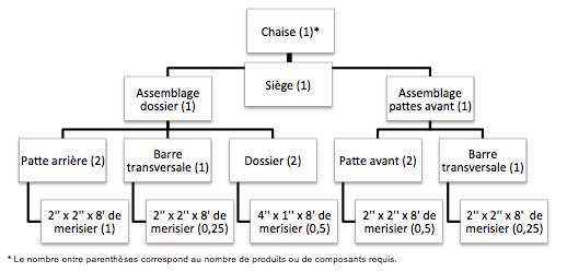 Note : Le nombre entre parenthèses correspond au nombre de produits ou de composants requis. Chaise (1). Assemblage du dossier (1): Patte arrière (2) : 2 pouces par 2 pouces par 8 pieds de merisier(1), Barre transversale (1) : 2 pouces par 2 pouces par 8 pieds de merisier (0,25), Dossier (2): 4 pouces par 1 pouce par 8 pieds de merisier (0,5). Siège (1). Assemblage pattes avant (1) : Patte avant (2) : 2 pouces par 2 pouces par 8 pieds de merisier (0,5), Barre transversale (1) : 2 pouces par 2 pouces par 8 pieds de merisier (0,25).