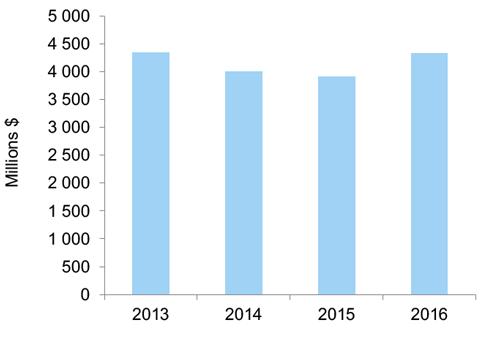 Graphique en aires représentant l'évolution des exportations selon le secteur d'activité. Cet hyperlien permet d'accéder au tableau de données.