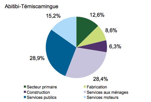 Graphique en secteurs illustrant l'importance des secteurs d'activité en Abitibi-Témiscamingue. Cet hyperlien permet d'accéder au tableau de données
