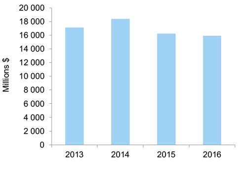 Ventes de biens fabriqués selon l'année. Cet hyperlien permet d'accéder au tableau de données.