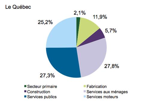 Graphique en secteurs illustrant l'importance des secteurs d'activité au Québec. Cet hyperlien permet d'accéder au tableau de données