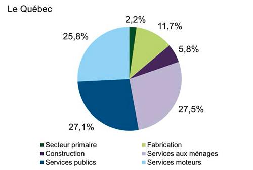 Graphique en secteurs illustrant l'importance des secteurs d'activité au Québec. Cet hyperlien permet d'accéder au tableau de données.