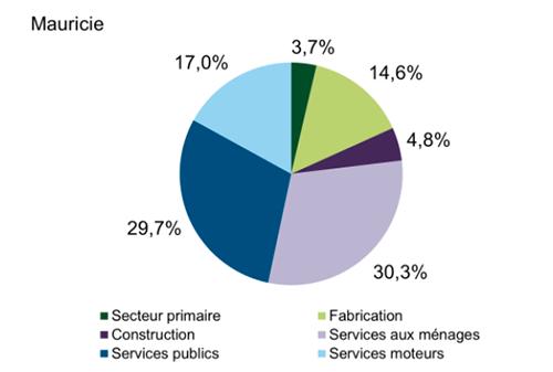 Graphique en secteurs illustrant l'importance des secteurs d'activité dans la région. Cet hyperlien permet d'accéder au tableau de données.