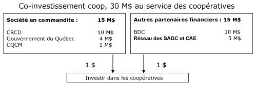 Co-investissement coop, 30 M$ au service des coopératives. Le CRCD offre une commandite de 10M$, le Gouvernement du Québec contribue à hauteur de 4M$ et le CQMC pour une valeur de 1M$, ce qui représente un investissement complet de 15M$. D'autres partenaires sont également impliqués dans cette annonce. En effet, la BDC accorde un financement de 10M$ et le Réseau des SADC et CAE de 5M$. Au total, il s'agit donc de 30M$ qui seront remis aux coopératives québécoises.