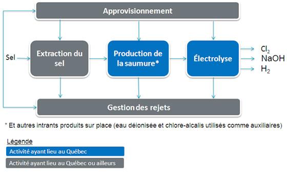 Pour plus d'information sur le contenu de cette image, veuillez vous adresser à technologiesvertes@economie.gouv.qc.ca.