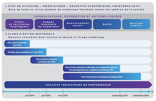 Une approche vers la stratégie numérique