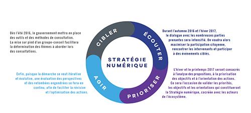 Démarches de la stratégie numérique