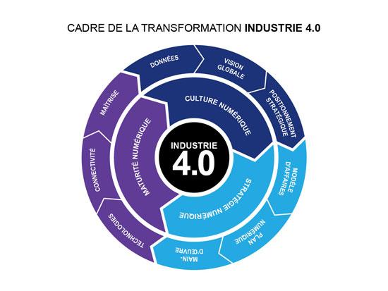 Le cadre de la transformation Industrie 4.0 dresse les éléments et les dimensions qui caractérisent cette révolution industrielle. Le passage vers l'Industrie 4.0, ou l'industrie du futur, repose sur une stratégie numérique offrant de nouveaux modèles d'affaires, une maturité numérique permettant une adaptabilité de la chaîne de production et une synchronisation en temps réel des processus de production, et une culture numérique favorisant l'exploitation des données pour créer plus de valeur.
