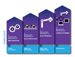 La figure suivante montre l'évolution industrielle vers l'Industrie 4.0. Cette évolution est porteuse d'avancées technologiques et de progrès en termes de modes d'organisation du travail. La révolution Industrie 4.0 se caractérise par l'ajout d'une couche technologique transversale permettant l'interconnexion et la synchronisation des différents systèmes de production, quel que soit leur localisation géographique.