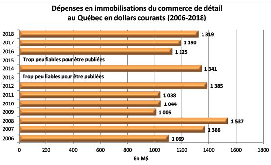 Dépenses en immobilisations du commerce de détail au Québec en dollars courants (2006-2018)