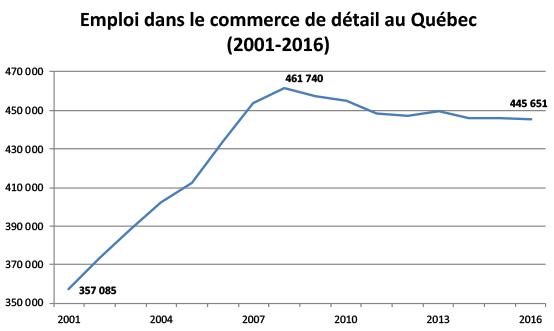 Emploi dans le commerce de détail au Québec (2001-2016)