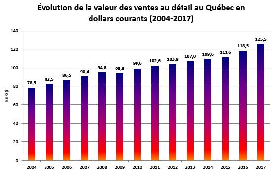 Graphique 2 : Évolution de la valeur des ventes au détail au Québec en dollars courants (2004-2017)