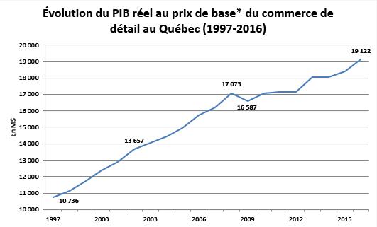 Graphique 1 : Évolution du PIB réel au prix de base(1) du commerce de détail au Québec (1997-2016)