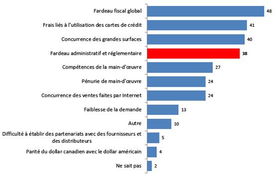 Les divers freins à la croissance dans le secteur du commerce de détail au Québec
