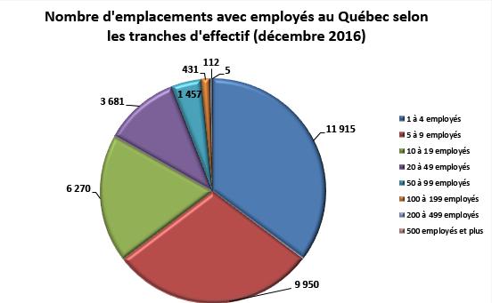Figure 1 : Nombre d'emplacements avec employés au Québec, selon les tranches d'effectif (décembre 2016)