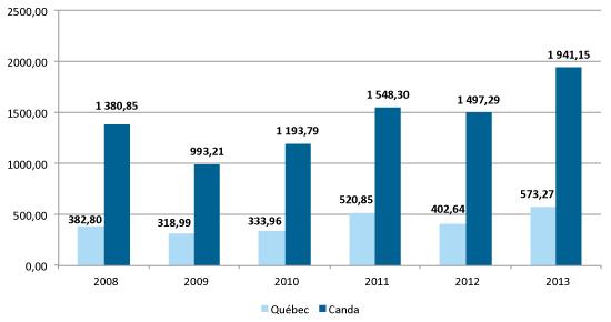 Évolution des investissements en capital de risque au Québec et au Canada de 2008 à 2013 (M$)