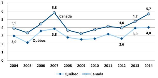 Graphique de l'évolution de la taille moyenne des investissements en capital de risque au Québec et au Canada de 2004 à 2014. Cet hyperlien permet de consulter le tableau de données.