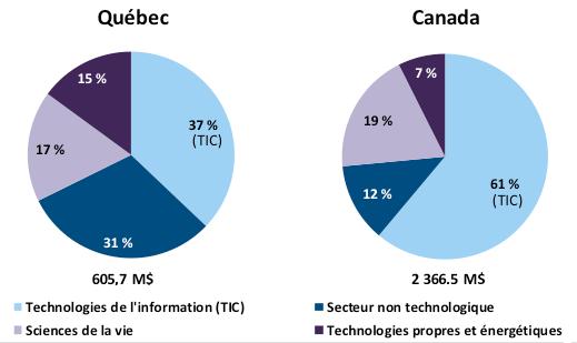 Graphique de la répartition des investissements en capital de risque au Québec et au Canada en 2014, selon le secteur d'activité. Cet hyperlien permet de consulter le tableau de données.