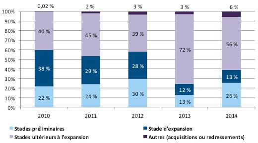 Graphique de la répartition des investissements en capital de risque au Québec de 2010 à 2014, selon le stade de développement de l'entreprise. Cet hyperlien permet de consulter le tableau de données.
