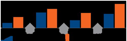 Impact de la planification stratégique sur la performance de l'entreprise. Entreprises n'ayant pas réalisé de planification stratégique. Plus de 5 % du chiffre d'affaires investi en R-D: 11 %, Plus de 10 % du chiffre d'affaires généré par de nouveaux clients: 34 %, Marchés étrangers percés avec succès: 17 %, Établissement d'un partenariat avec une autre PME: 31 %. Entreprises ayant réalisé une planification stratégique. Plus de 5 % du chiffre d'affaires investi en R-D: 24 %, Plus de 10 % du chiffre d'affaires généré par de nouveaux clients: 42 %, Marchés étrangers percés avec succès: 33 %, Établissement d'un partenariat avec une autre PME: 53 %. Source: Baromètre industriel québécois – 6e édition (STIQ).