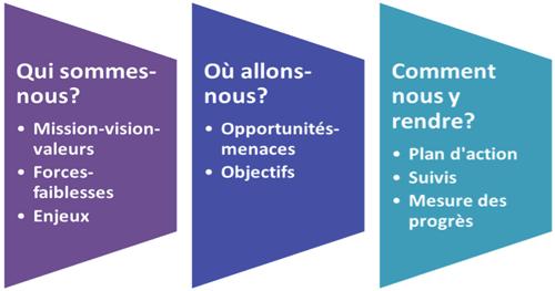 Comment réaliser une planification stratégique. Qui sommes-nous? Mission-vision-valeurs, Forces-faiblesses, Enjeux. Où allons-nous? Opportunités-menaces, Objectifs. Comment nous y rendre? Plan d'action, Suivis, Mesure des progrès