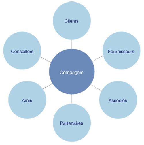 6621c5d33e Dans le domaine du marketing, les meilleures sources d'information sont  souvent celles qui sont issues du réseau de l'entreprise.
