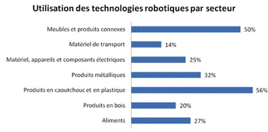 Meubles et produits connexes: 50 %, Matériel de transport: 14 %, Matériel, appareils et composants électriques: 25 %, Produits métalliques: 32 %, Produits en caoutchouc et en plastique: 56 %, Produits en bois: 20 %, Aliments: 27 %