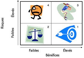 Cette matrice représente quatre situation selon l'axe des risques et l'axe des bénéfices. La situation 1 indique une prise de risques faibles pour l'obtention de bénéfices élevés. La situation 2 indique une prise de risques faibles pour l'obtention de bénéfices faibles. La situation 3 indique une prise de risques élevés pour l'obtention de bénéfices élevés et la situation 4 indique une prise de risques élevés pour l'obtention de bénéfices faibles.