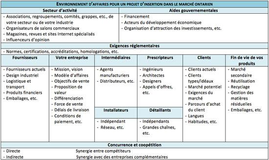 Tableau sur l'environnement d'affaires pour un projet d'insertion dans le marché ontarien