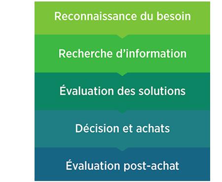 1. Reconnaissance du besoin. 2. Recherche d'information. 3. Évaluation des solutions. 4. Décision et achats. 5. Évaluation post-achat.